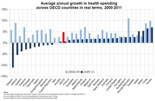 Average annual growth in health spending
